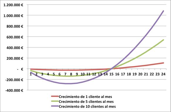 Cash Flow Acumulado 1-5-10 clientes